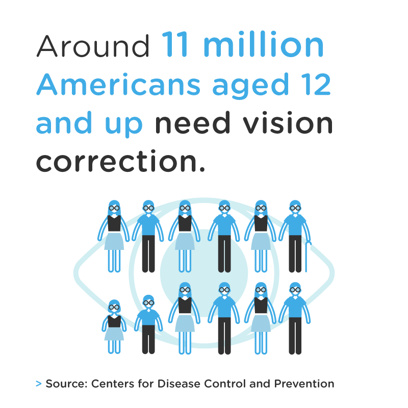11 million americans need vision correction