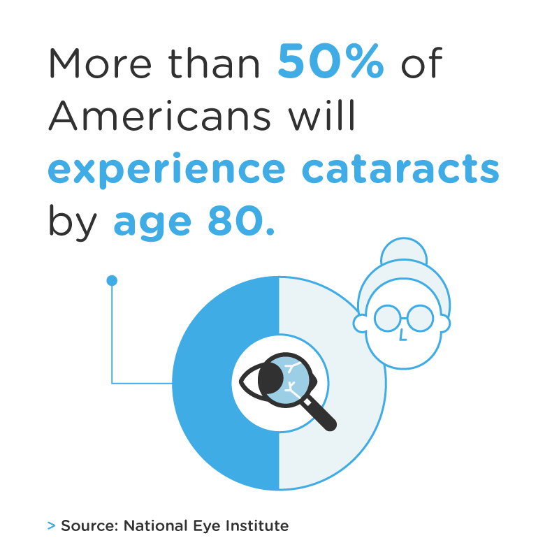 50% of americans will experience cataracts