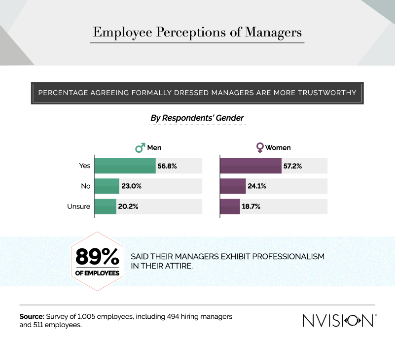 employee perceptions