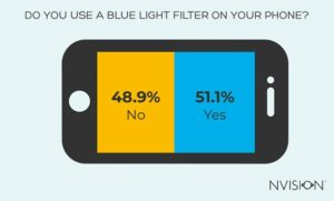 Using A Blue Light Filter On Your Phone