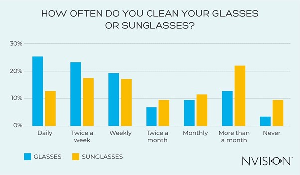 Cleaning Your Sunglasses