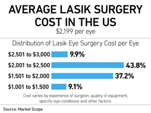 Average Lasik Surgery Cost in the US