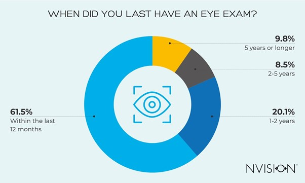 When Did You Have Your Last Eye Exam