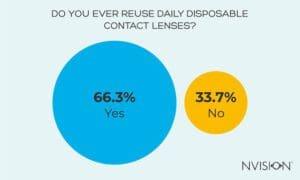 Do You Ever Reuse Daily Disposable Contact Lenses