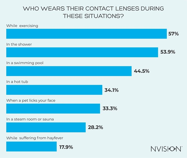 Wearing Contact Lenses in Dangerous Situations