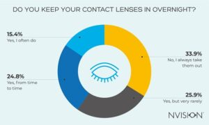 Do You Keep Your Contact Lenses In Overnight